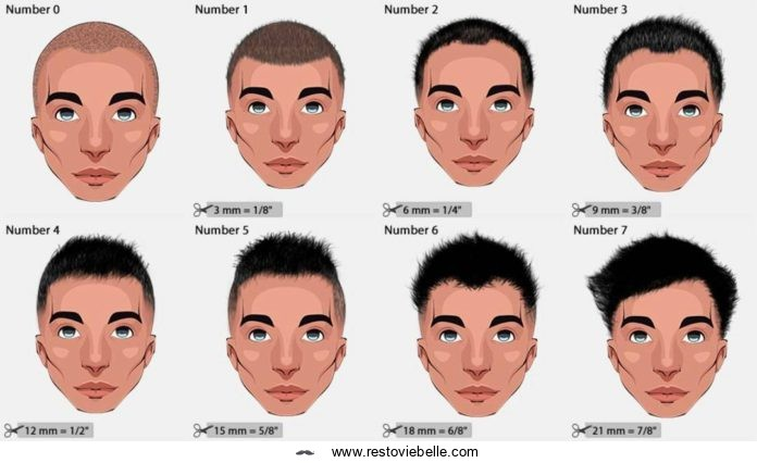 Hair Clipper Sizes & Haircut Numbers (2021 Ultimate Guide)